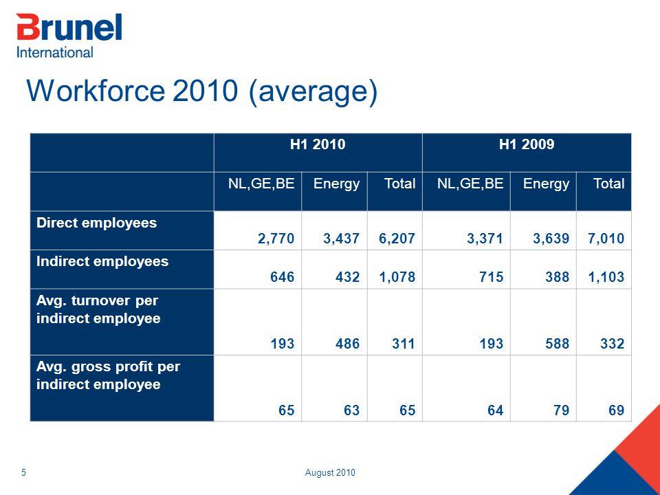 August 20105 Workforce 2010 (average) H1 2010H1 2009 NL,GE,BEEnergyTotalNL,GE,BEEnergyTotal Direct employees 2,7703,4376,2073,3713,6397,010 Indirect e