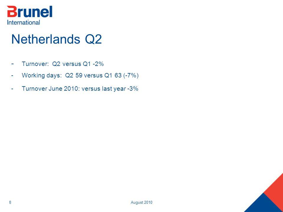 August 20108 Netherlands Q2 - Turnover: Q2 versus Q1 -2% -Working days: Q2 59 versus Q1 63 (-7%) -Turnover June 2010: versus last year -3%