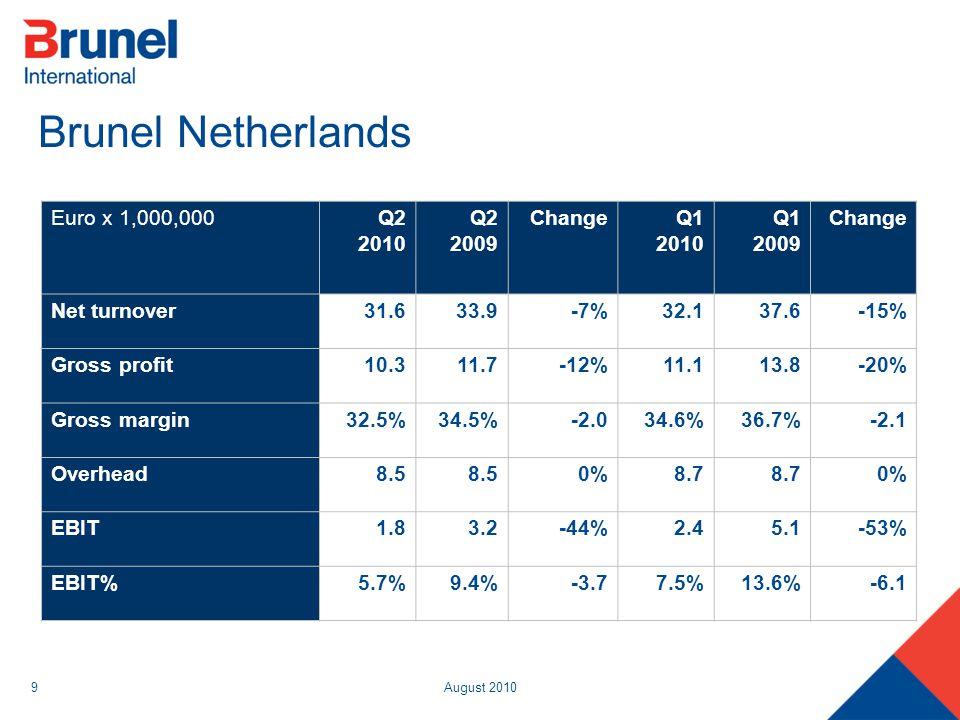 August 20109 Brunel Netherlands Euro x 1,000,000Q2 2010 Q2 2009 ChangeQ1 2010 Q1 2009 Change Net turnover31.633.9-7%32.137.6-15% Gross profit10.311.7-