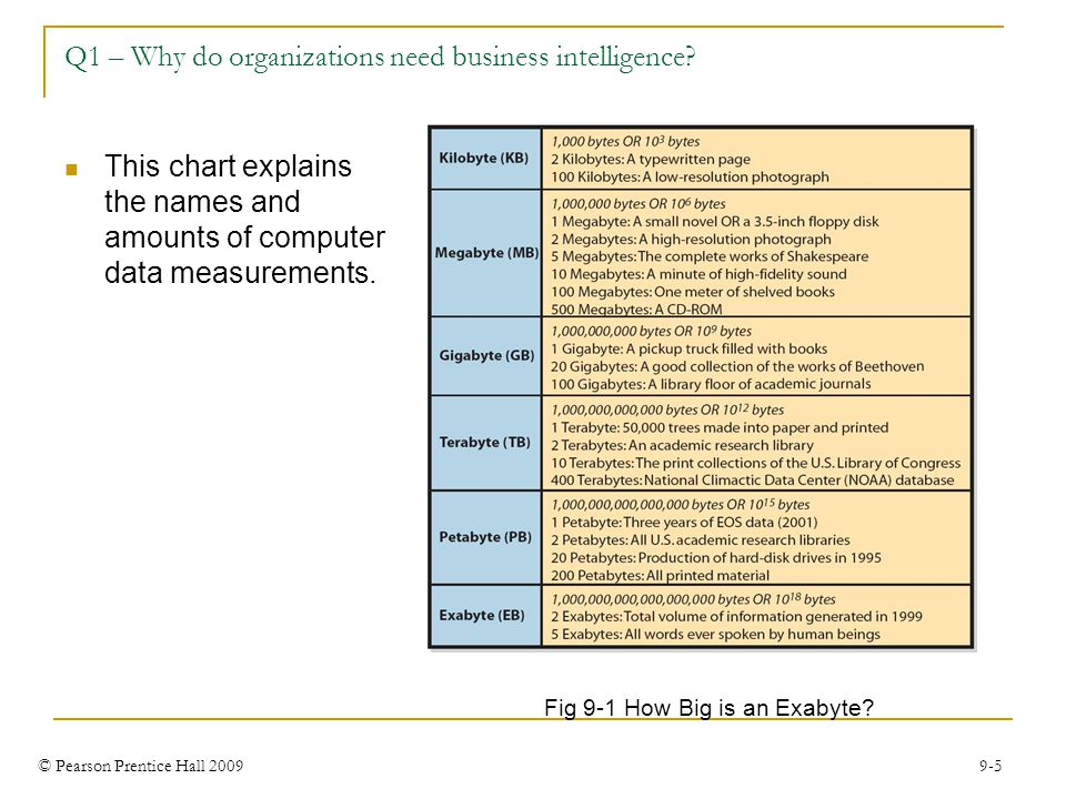 © Pearson Prentice Hall 2009 9-5 Q1 – Why do organizations need business intelligence? Fig 9-1 How Big is an Exabyte? This chart explains the names an