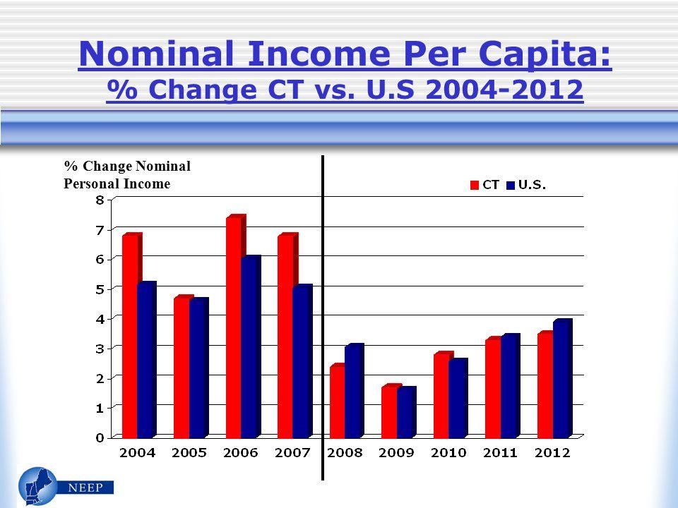 Nominal Income Per Capita: % Change CT vs. U.S 2004-2012 % Change Nominal Personal Income