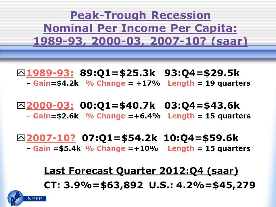 Peak-Trough Recession Nominal Per Income Per Capita: 1989-93, 2000-03, 2007-10.