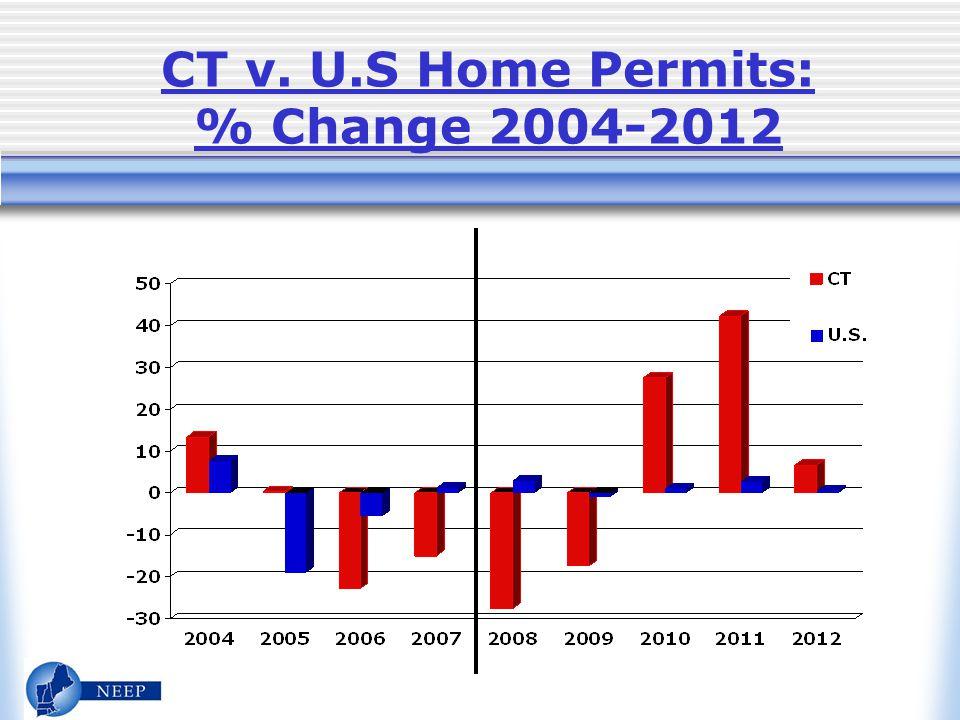 CT v. U.S Home Permits: % Change 2004-2012