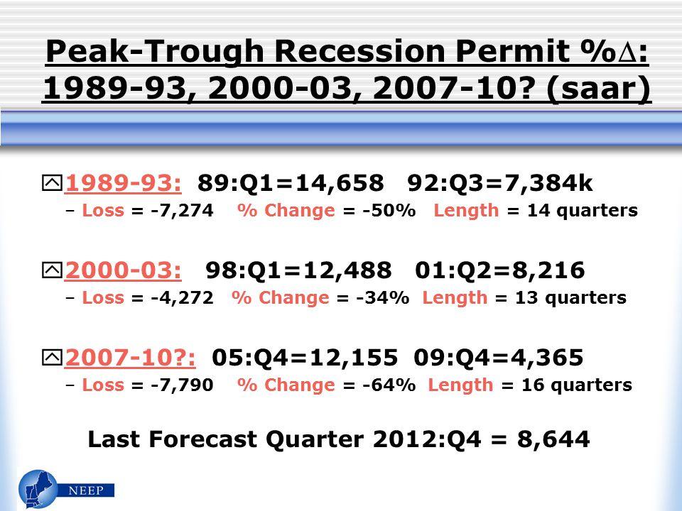 Peak-Trough Recession Permit %: 1989-93, 2000-03, 2007-10.