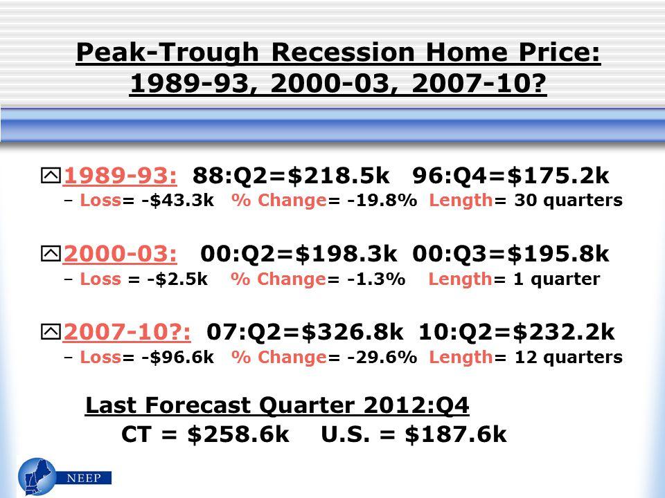 Peak-Trough Recession Home Price: 1989-93, 2000-03, 2007-10.