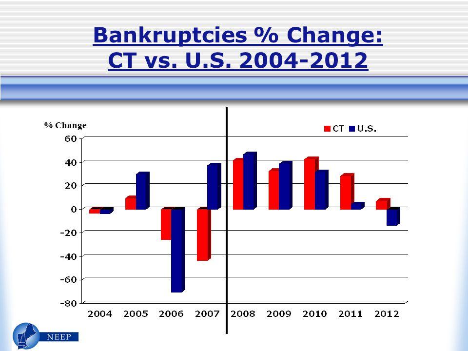 Bankruptcies % Change: CT vs. U.S. 2004-2012 % Change