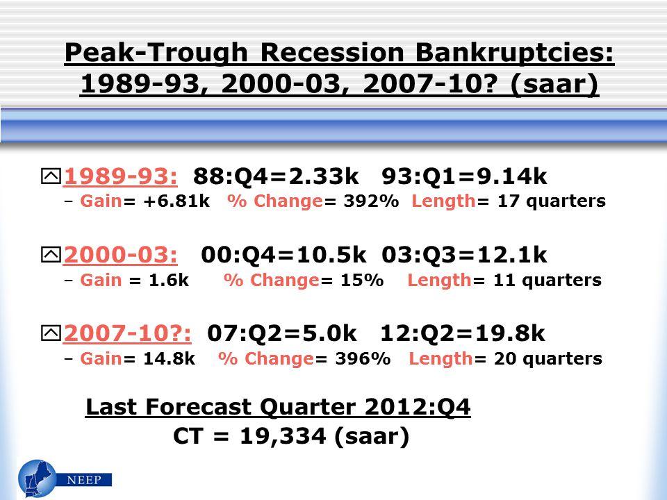 Peak-Trough Recession Bankruptcies: 1989-93, 2000-03, 2007-10.