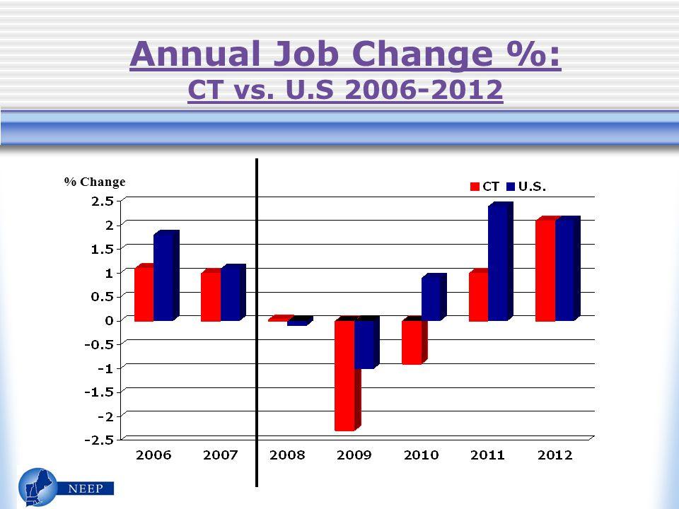 Annual Job Change %: CT vs. U.S 2006-2012 % Change