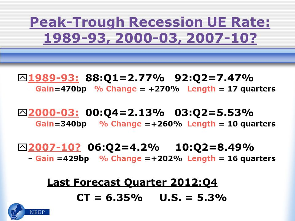 CT Outlook Conclusions y CT late into recession: US 08:Q1 v.