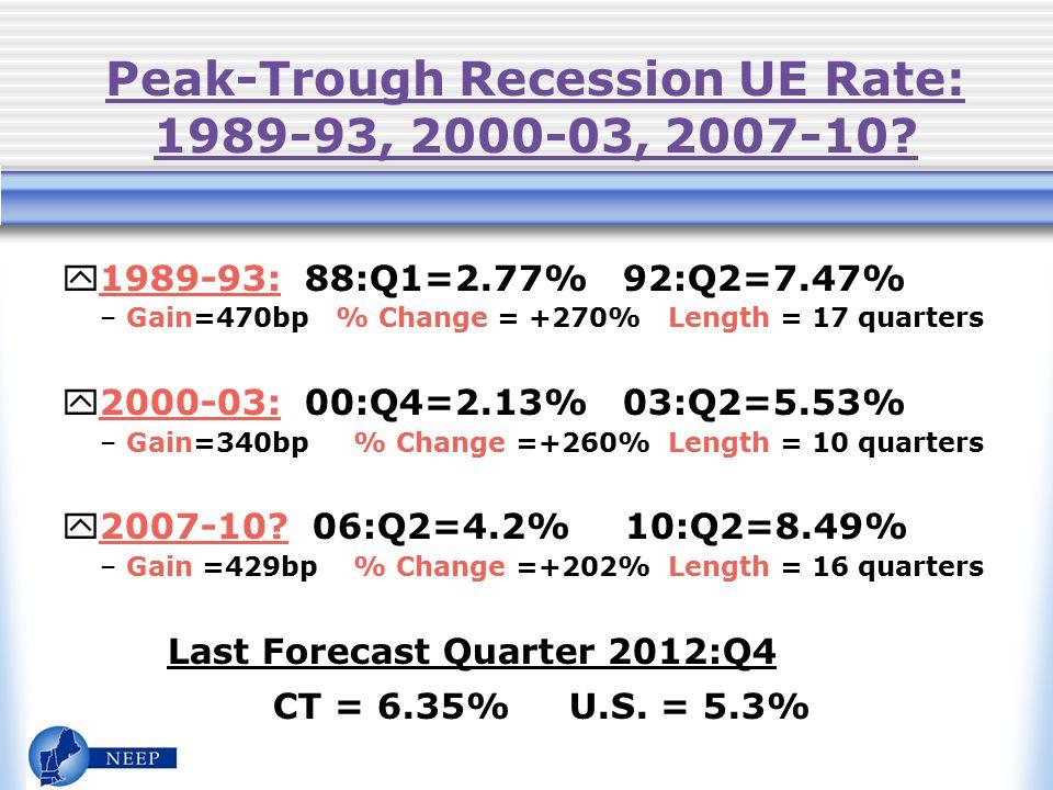 Peak-Trough Recession UE Rate: 1989-93, 2000-03, 2007-10.
