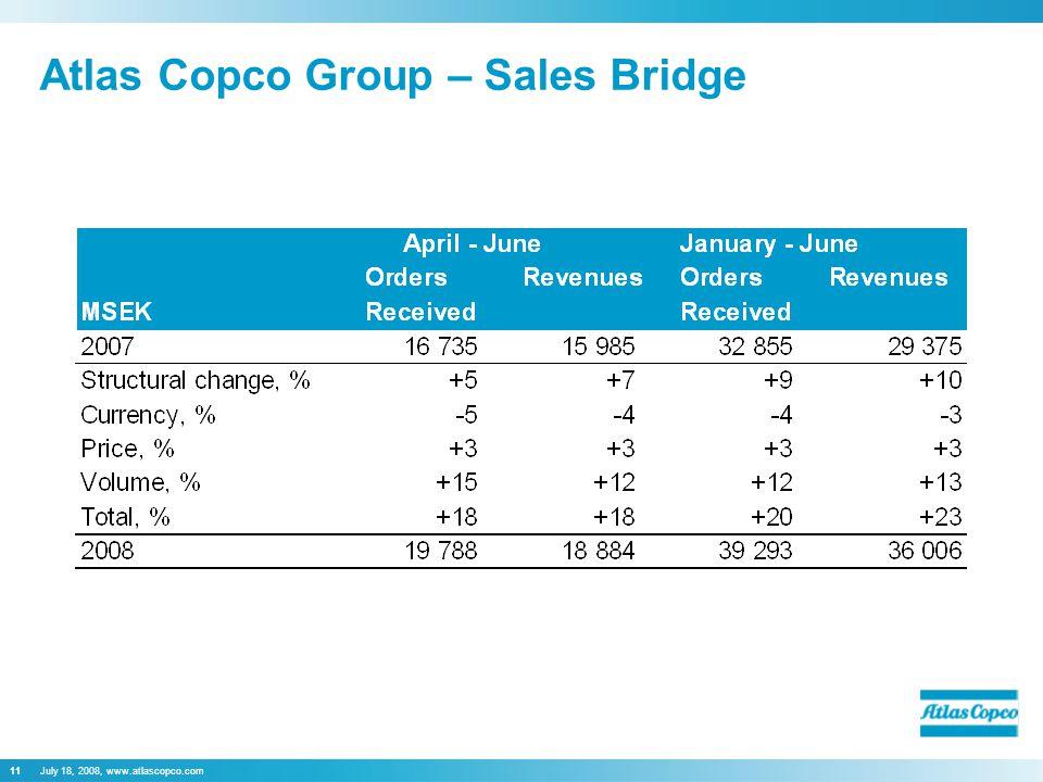 July 18, 2008, www.atlascopco.com11 Atlas Copco Group – Sales Bridge
