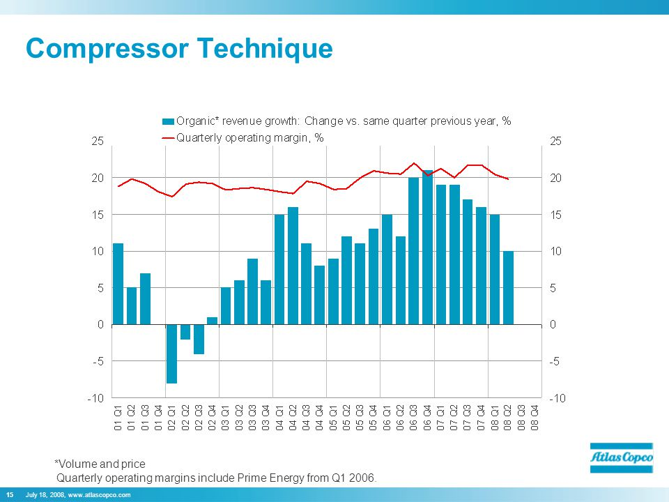 July 18, 2008, www.atlascopco.com15 Compressor Technique Quarterly operating margins include Prime Energy from Q1 2006. *Volume and price