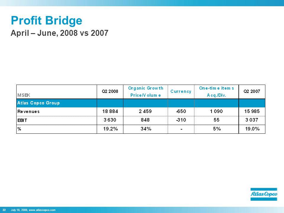 July 18, 2008, www.atlascopco.com22 Profit Bridge April – June, 2008 vs 2007