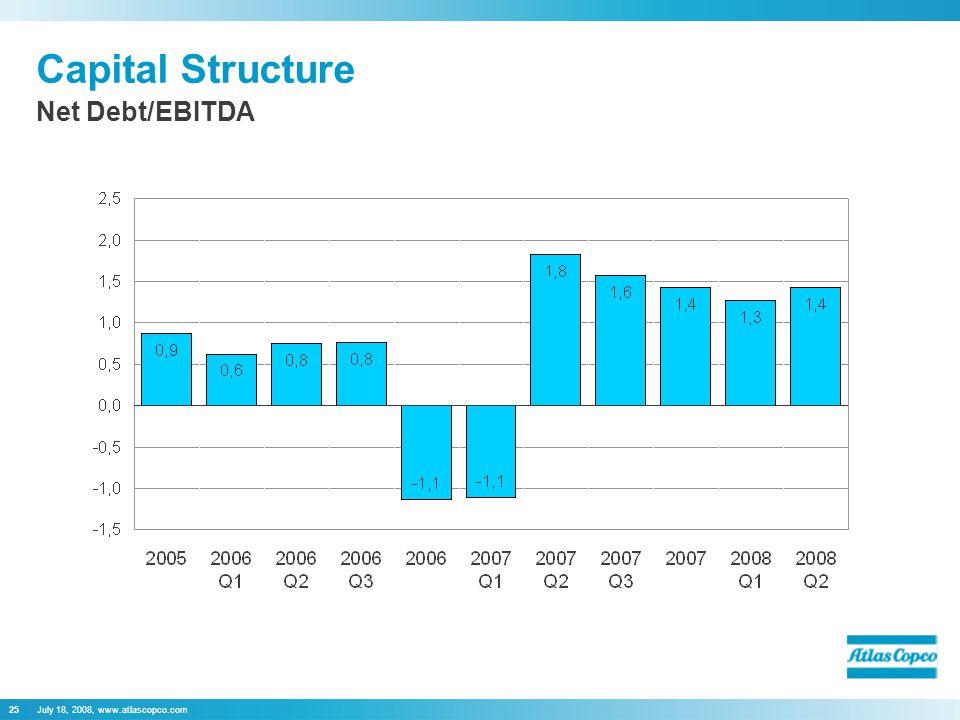 July 18, 2008, www.atlascopco.com25 Capital Structure Net Debt/EBITDA