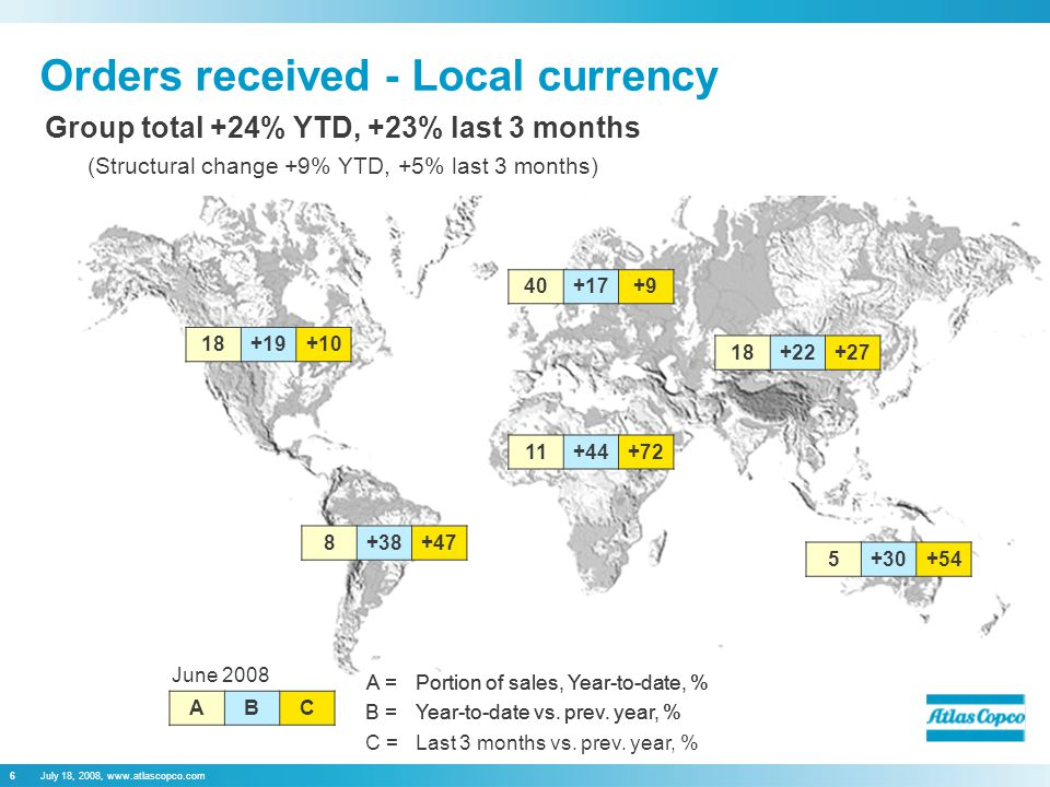 July 18, 2008, www.atlascopco.com6 Orders received - Local currency Group total +24% YTD, +23% last 3 months (Structural change +9% YTD, +5% last 3 mo