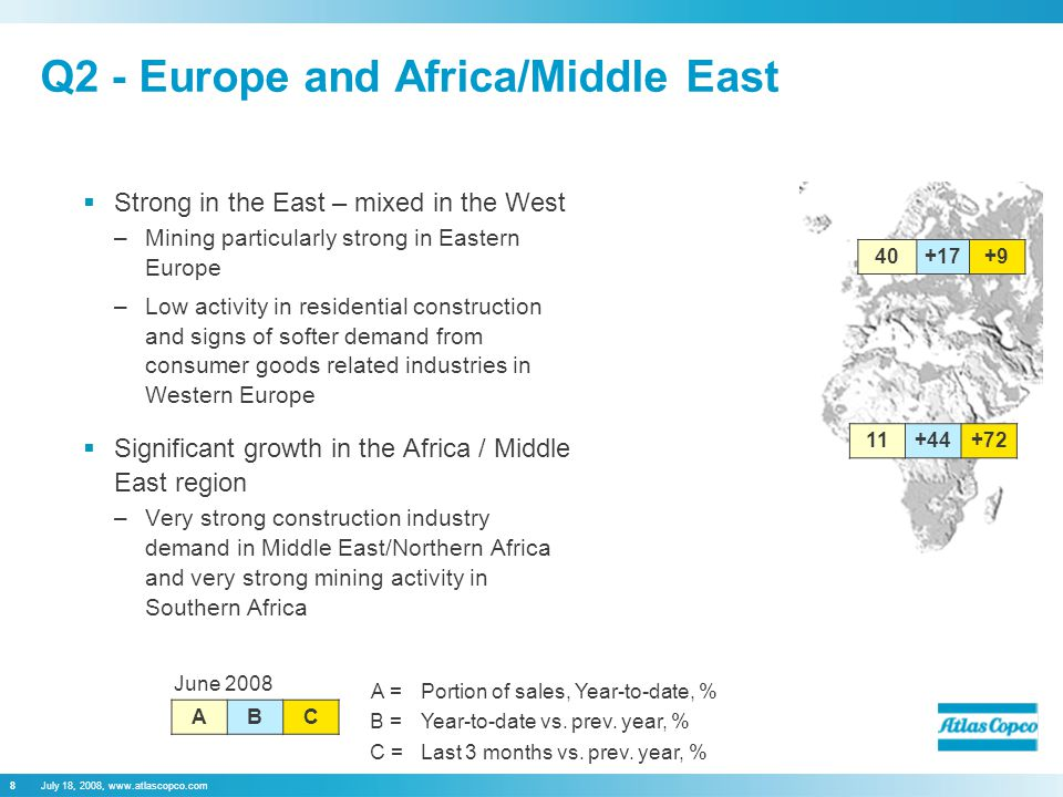 July 18, 2008, www.atlascopco.com8 Q2 - Europe and Africa/Middle East  Strong in the East – mixed in the West –Mining particularly strong in Eastern