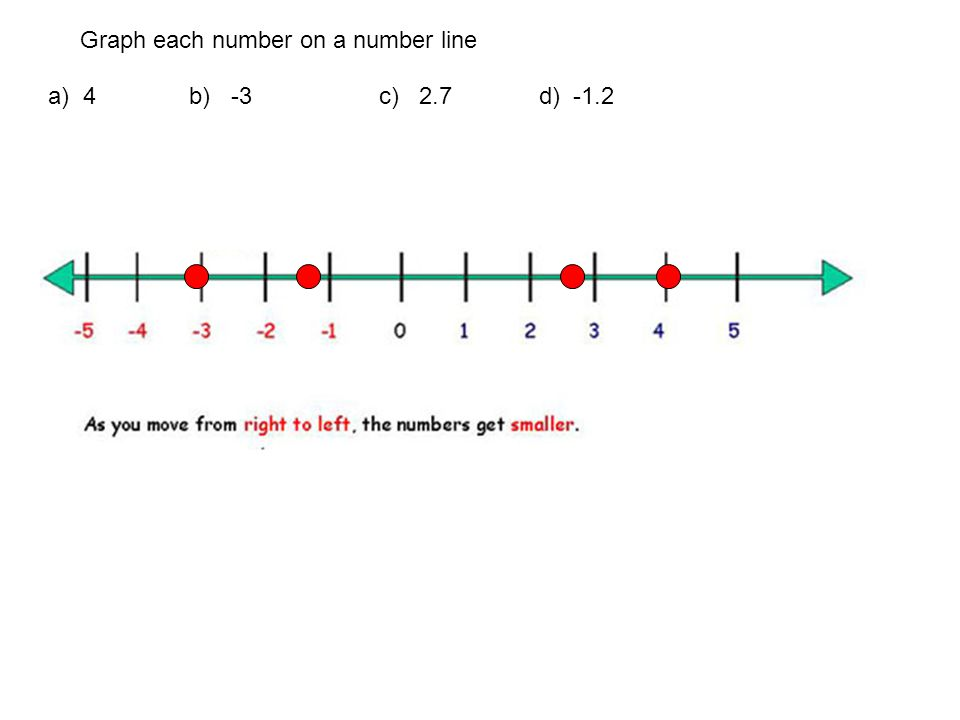 Graph each number on a number line a) -1 b) 2.2 c) - 0.75 d) 4.9
