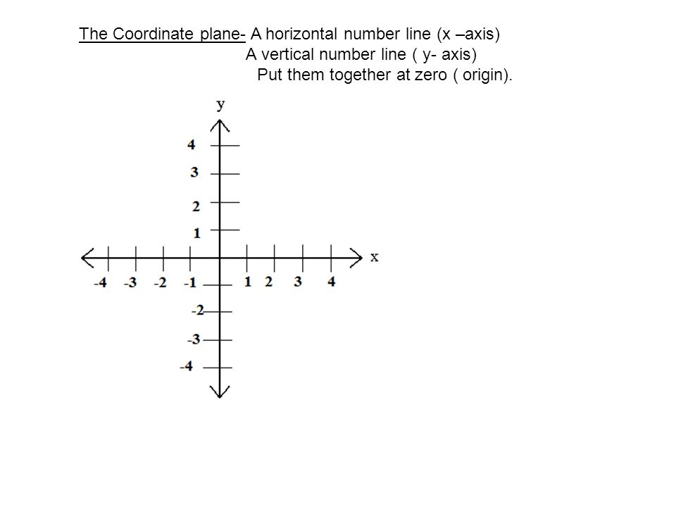 Ordered Pair – Tells us where the point is on the coordinate plane ( - 2, 4 ) X – Coordinate Y – Coordinate