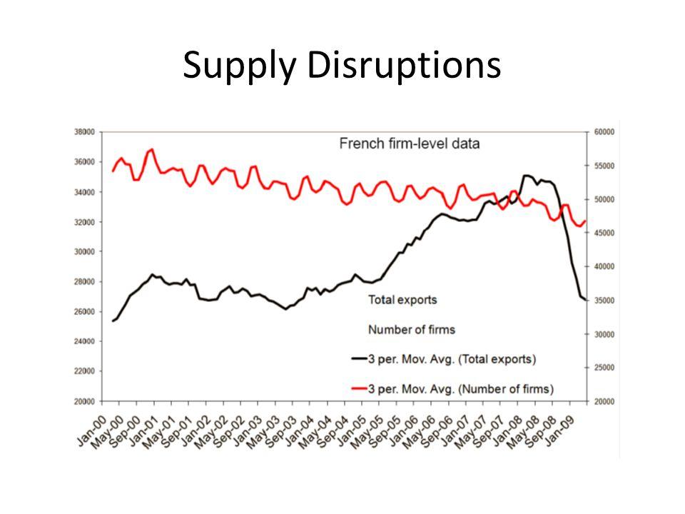 Supply Disruptions