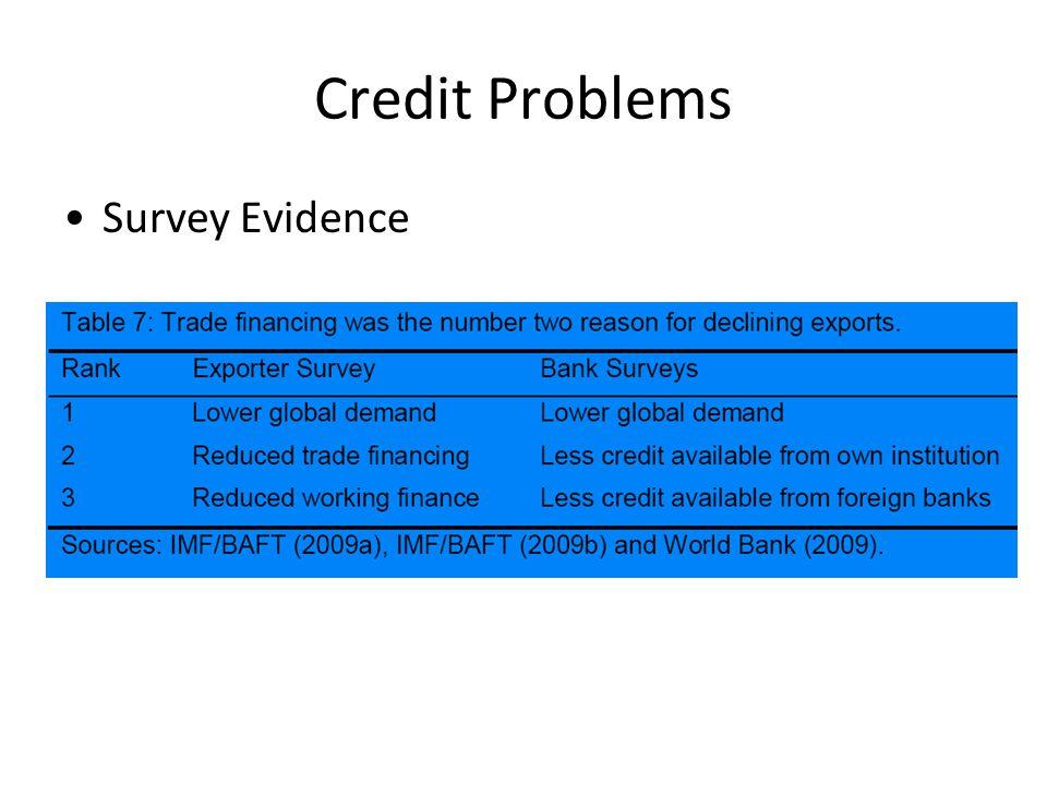 Credit Problems Survey Evidence
