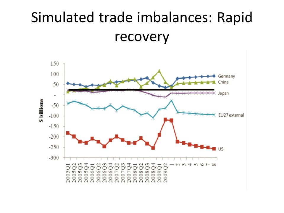 Simulated trade imbalances: Rapid recovery