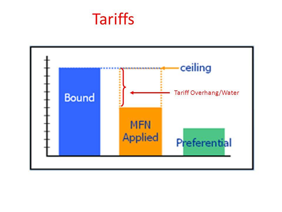 Tariff Overhang/Water Tariffs