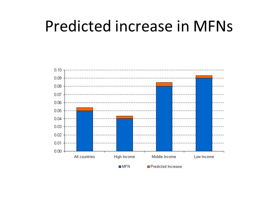 Predicted increase in MFNs
