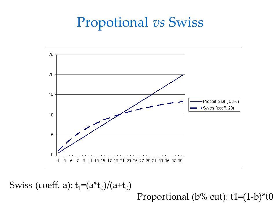 Propotional vs Swiss Swiss (coeff. a): t 1 =(a*t 0 )/(a+t 0 ) Proportional (b% cut): t1=(1-b)*t0