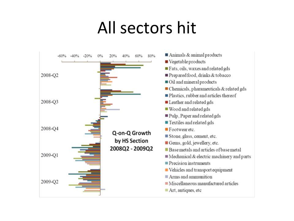 All sectors hit
