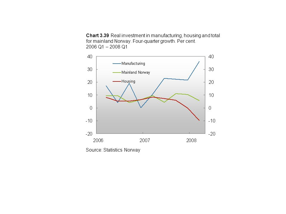 Chart 3.39 Real investment in manufacturing, housing and total for mainland Norway.