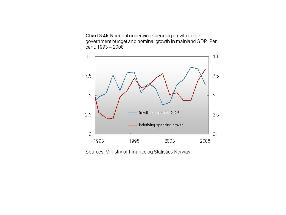 Chart 3.45 Nominal underlying spending growth in the government budget and nominal growth in mainland GDP.
