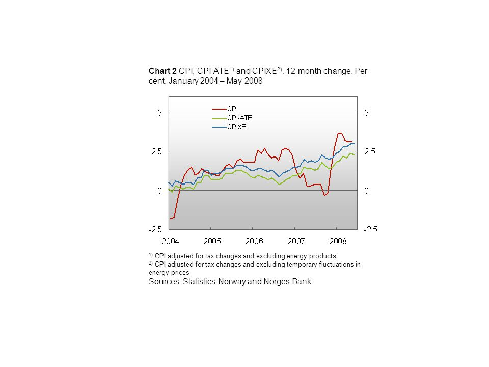 Chart 2 CPI, CPI-ATE 1) and CPIXE 2). 12-month change.