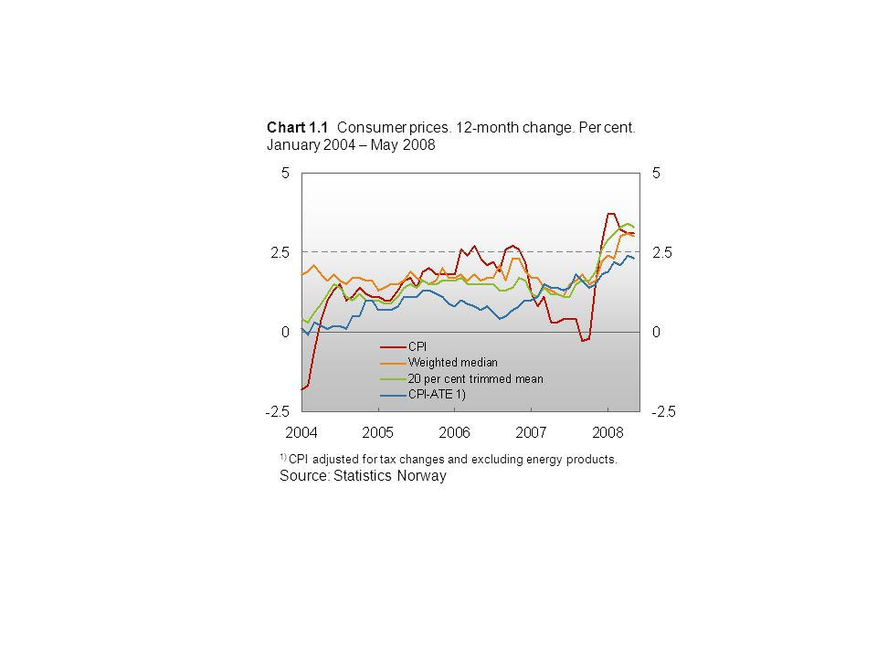 Chart 1.1 Consumer prices. 12-month change. Per cent.