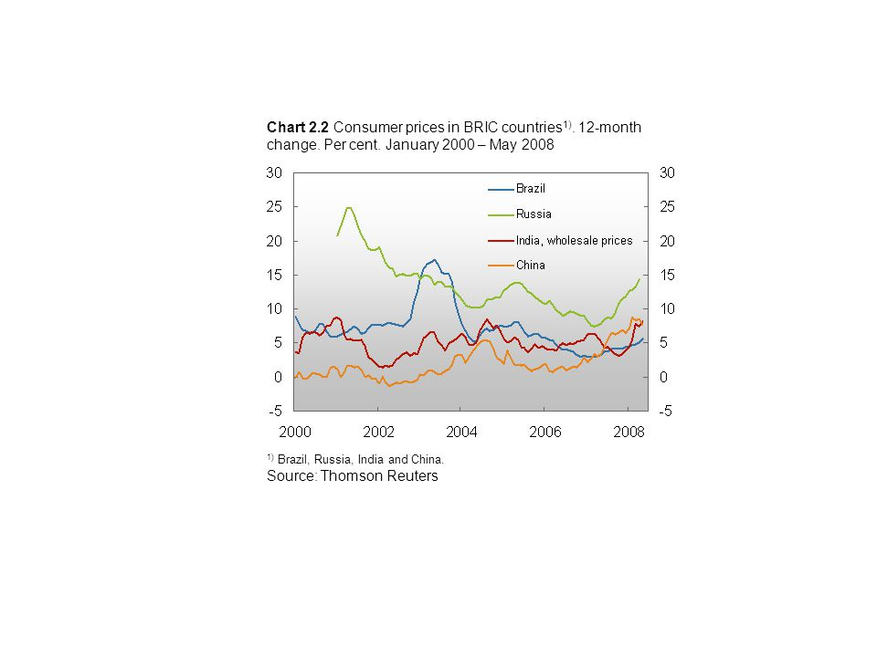 Chart 2.2 Consumer prices in BRIC countries 1). 12-month change.
