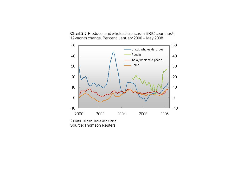 Chart 2.3 Producer and wholesale prices in BRIC countries 1).