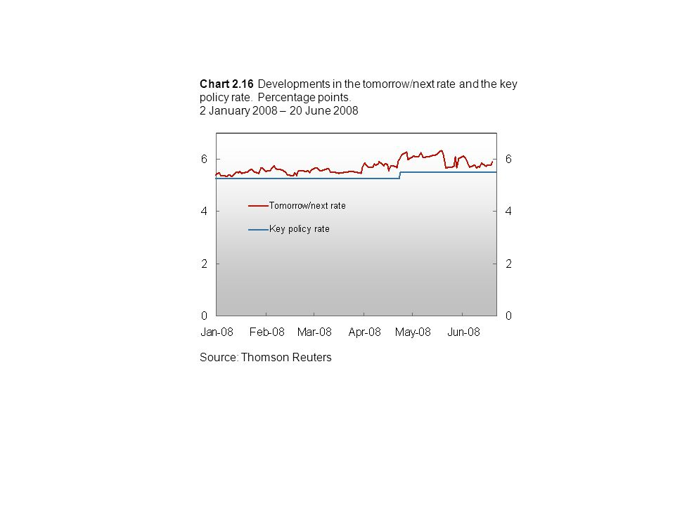 Chart 2.16 Developments in the tomorrow/next rate and the key policy rate.