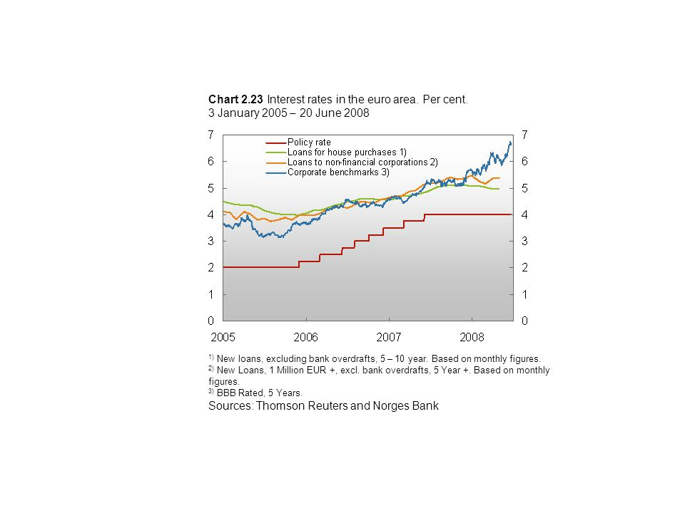 Chart 2.23 Interest rates in the euro area. Per cent.