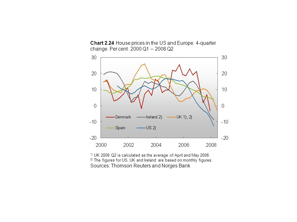 Chart 2.24 House prices in the US and Europe. 4-quarter change.
