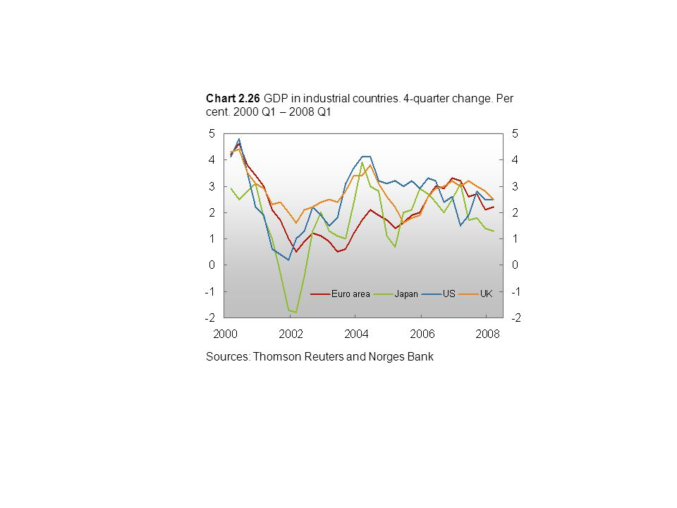 Sources: Thomson Reuters and Norges Bank Chart 2.26 GDP in industrial countries.