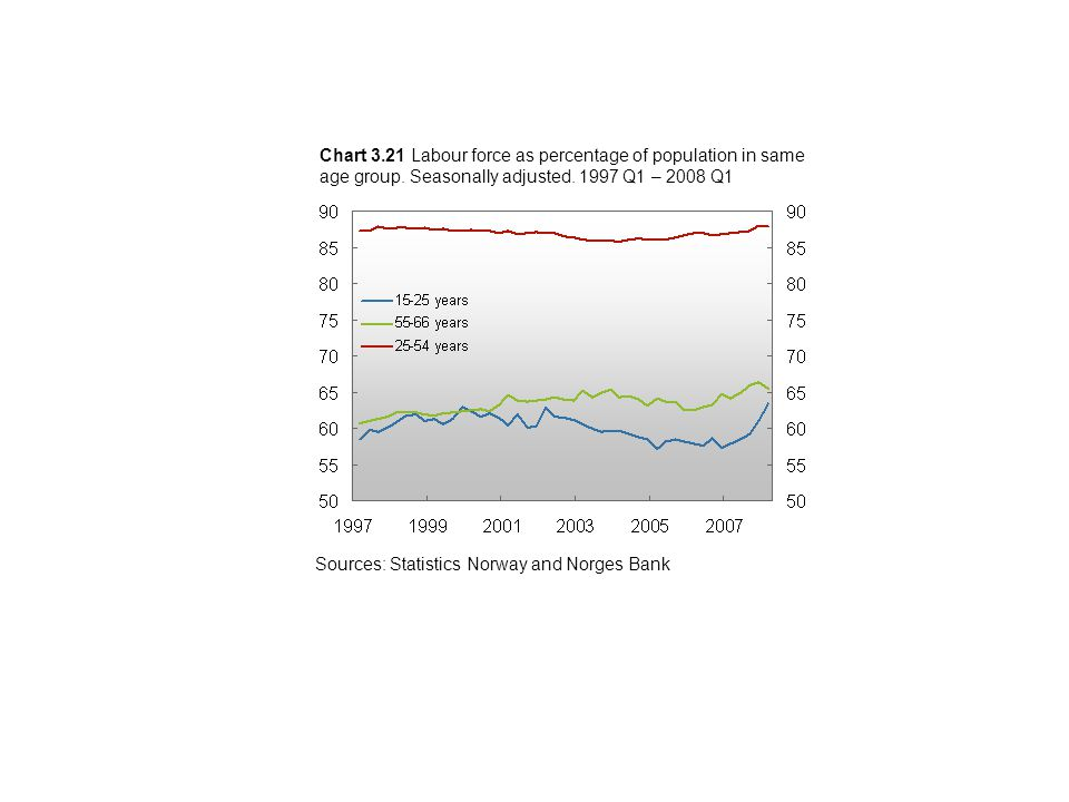 Chart 3.21 Labour force as percentage of population in same age group.