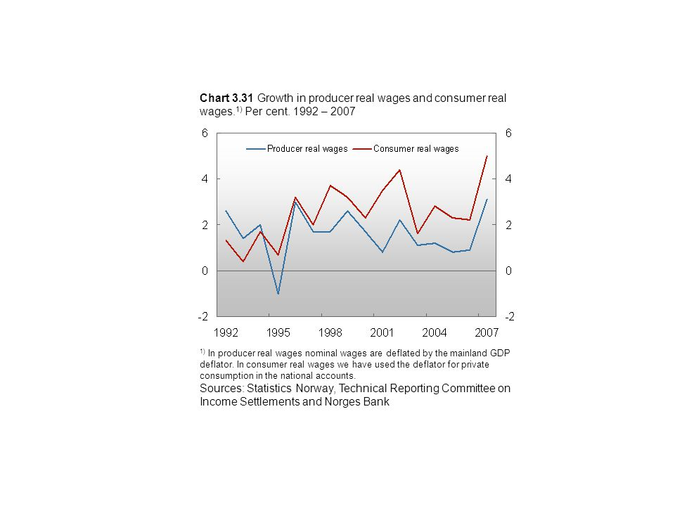 Chart 3.31 Growth in producer real wages and consumer real wages.