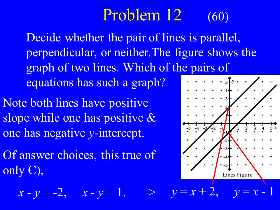 Problem 12 (60) Decide whether the pair of lines is parallel, perpendicular, or neither.The figure shows the graph of two lines.