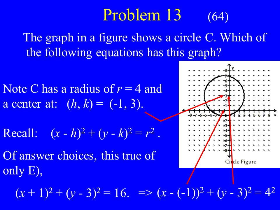 Problem 13 (64) The graph in a figure shows a circle C.