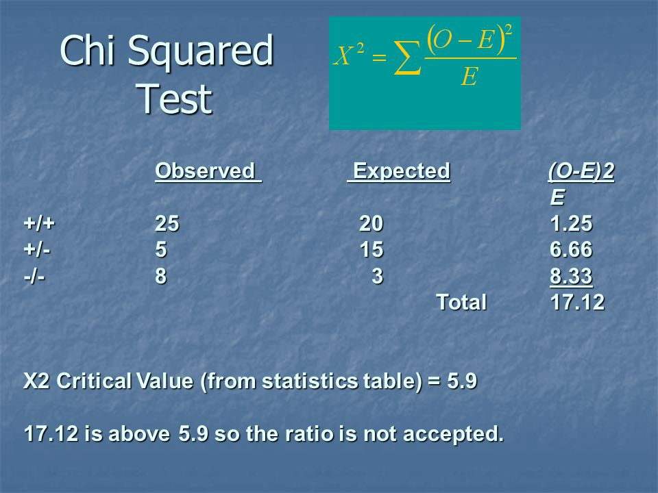 Chi Squared Test Observed Expected (O-E)2 E E +/+ 25 201.25 +/- 5 156.66 -/- 8 38.33 Total 17.12 Total 17.12 X2 Critical Value (from statistics table)