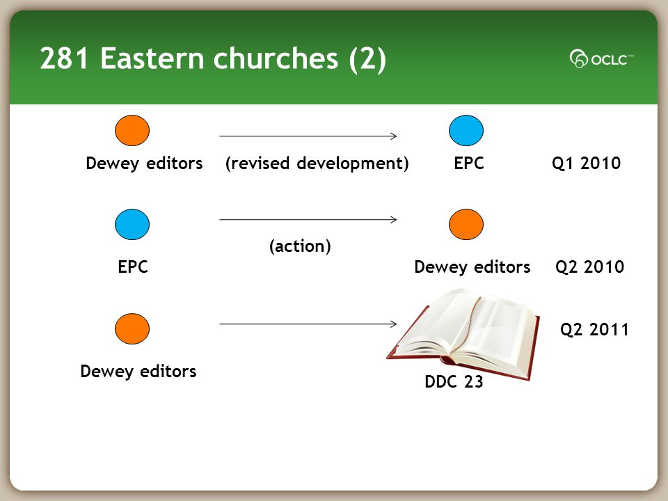 281 Eastern churches (2) Dewey editors (revised development) EPC Q1 2010 EPC (action) Dewey editors Q2 2010 Dewey editors DDC 23 Q2 2011
