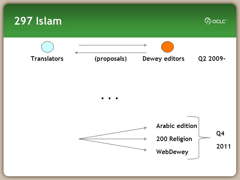 297 Islam Translators (proposals) Dewey editors Q2 2009-...