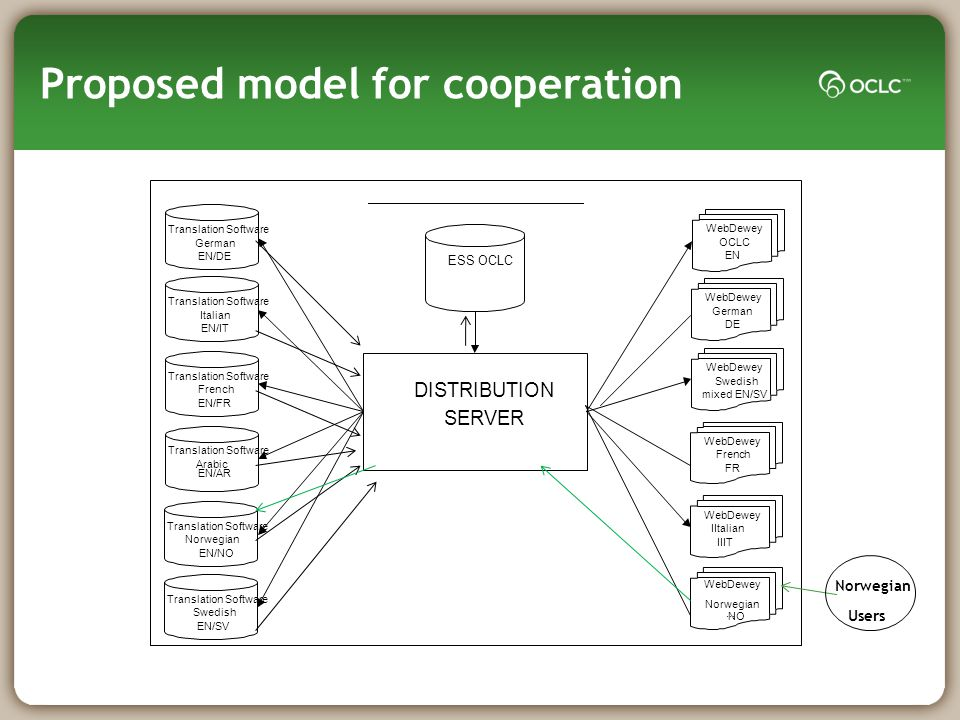 Proposed model for cooperation DISTRIBUTION SERVER ESS OCLC Translation Software German EN/DE Translation Software Italian EN/IT Translation Software French EN/FR Translation Software Arabic EN/AR Translation Software Norwegian EN/NO Translation Software Swedish EN/SV WebDewey OCLC EN WebDewey Swedish mixed EN/SV WebDewey IItalian IIIT WebDewey German DE WebDewey French FR WebDewey Norwegian NO...