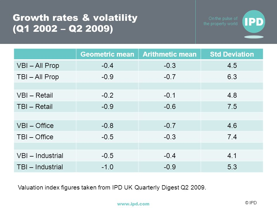 © IPD www.ipd.com On the pulse of the property world Growth rates & volatility (Q1 2002 – Q2 2009) Geometric meanArithmetic meanStd Deviation VBI – Al