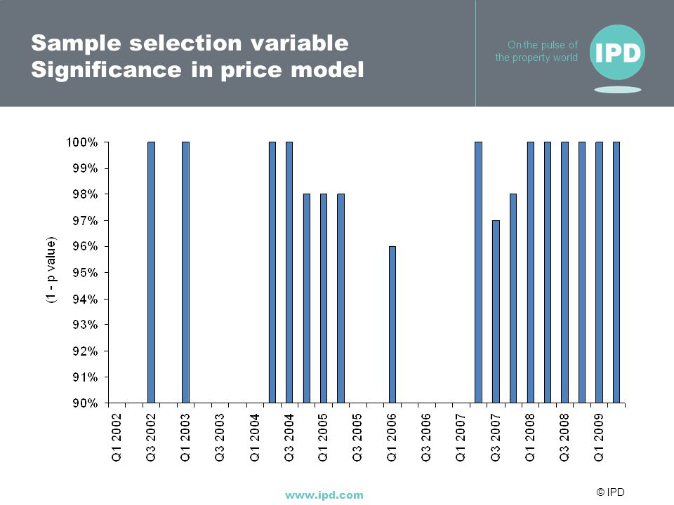 © IPD www.ipd.com On the pulse of the property world Sample selection variable Significance in price model
