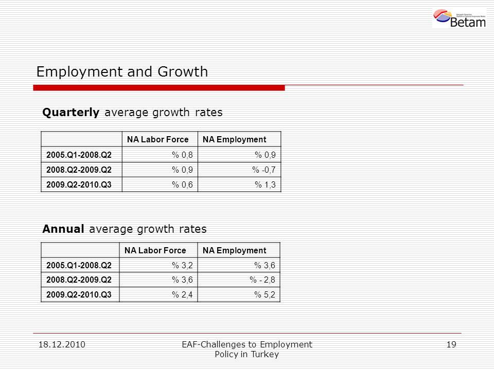 18.12.2010EAF-Challenges to Employment Policy in Turkey 19 Employment and Growth NA Labor ForceNA Employment 2005.Q1-2008.Q2% 0,8% 0,9 2008.Q2-2009.Q2% 0,9% -0,7 2009.Q2-2010.Q3% 0,6% 1,3 Quarterly average growth rates Annual average growth rates NA Labor ForceNA Employment 2005.Q1-2008.Q2% 3,2% 3,6 2008.Q2-2009.Q2% 3,6% - 2,8 2009.Q2-2010.Q3% 2,4% 5,2